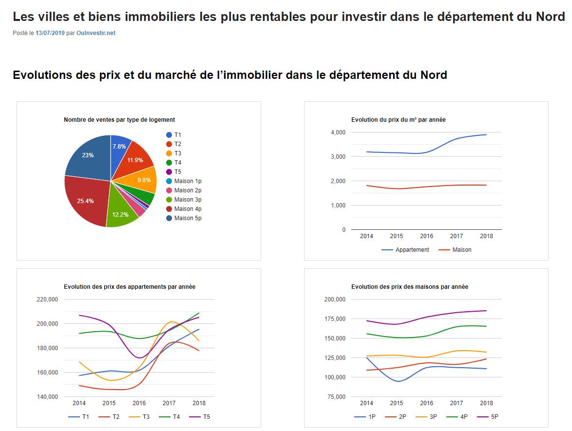 Rentabilité immobilière par département - Nord
